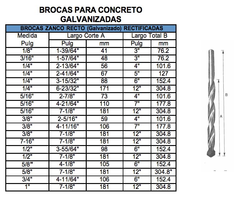 medidas para brocas de concreto