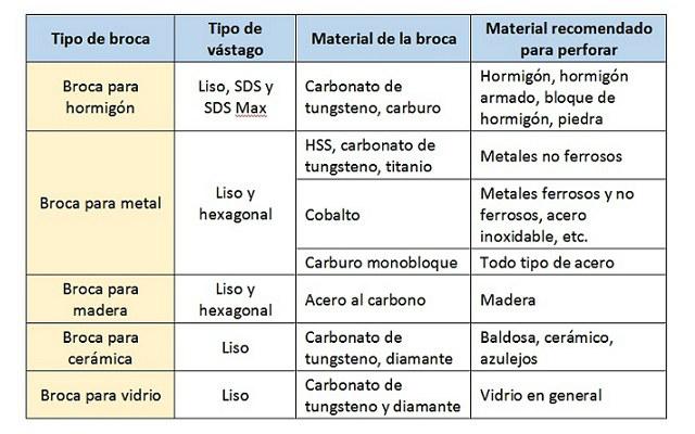 gráfico análisis de los tipos de brocas