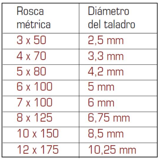 tabla de medidas de brocas actualizada 2021